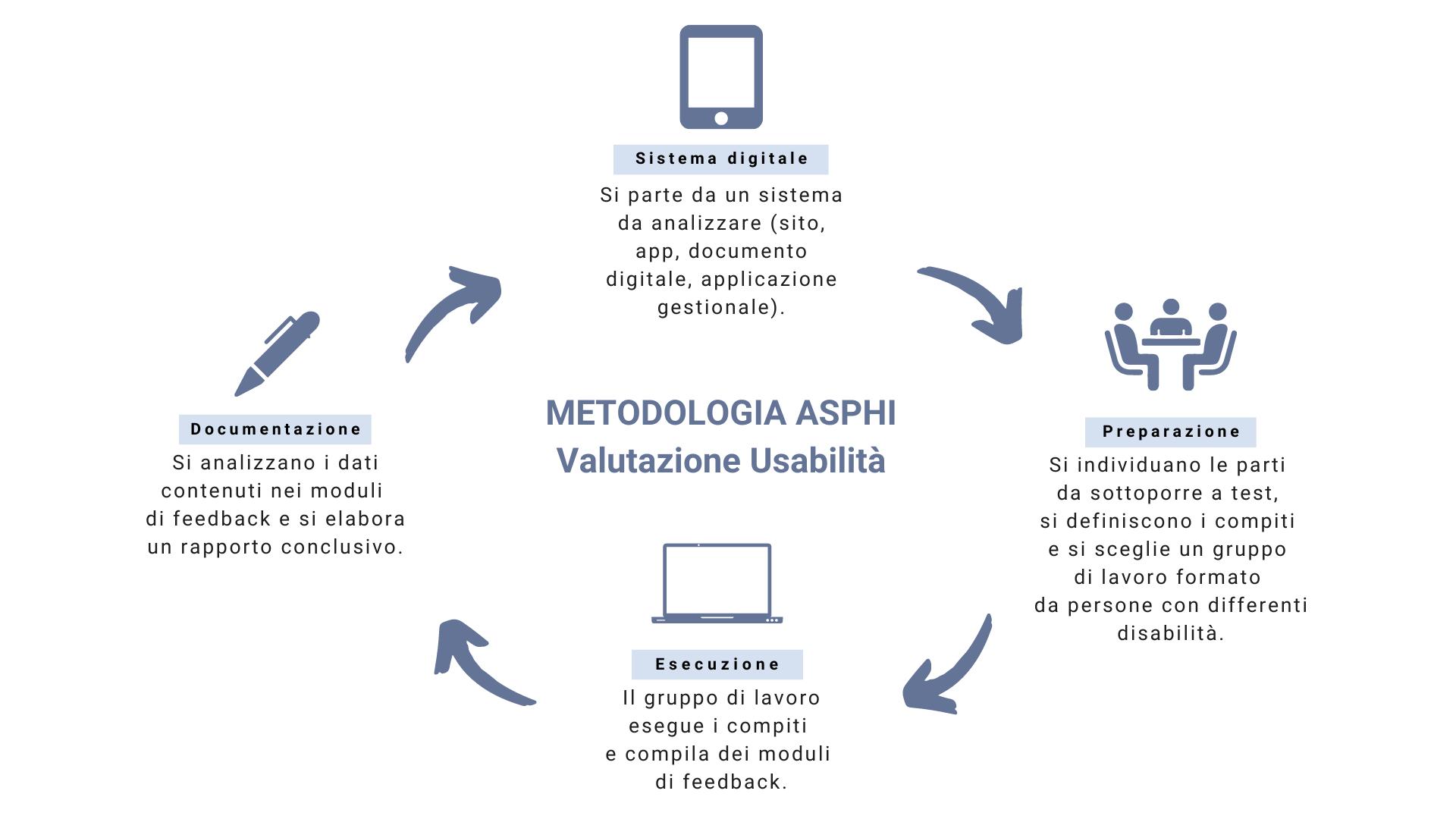 Metodologia ASPHI Valutazione Usabilità