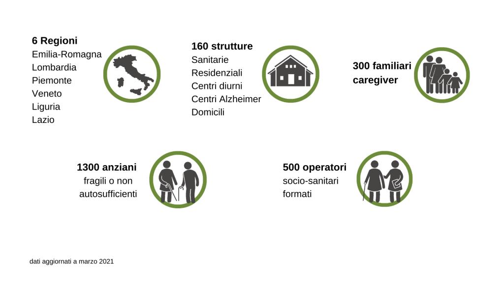 Infografica attività Asphi: 6 regioni,160 strutture, 300 familiari e caregiver, 1300 anziani fragili, 500 operatori